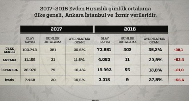 İçişleri Bakanlığı, 2017-2018 yılı uyuşturucu ve hırsızlık vakası verilerini açıkladı