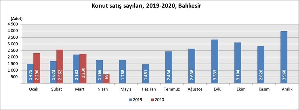 BALIKESİR'DE NİSAN AYINDA 685 KONUT SATILDI