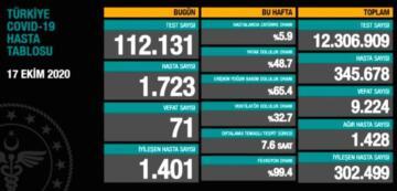 Covid-19 bugüne kadar Türkiye'de 9 bin 224 can aldı