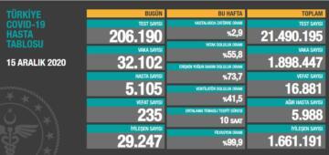 Salgında son 24 saat: 32 bin 102 yeni vaka, 235 ölüm