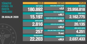 Covid-19 gündemi: 15 bin 197 yeni vaka, 257 ölüm!