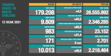 SON 24 SAATTE 9 BİN 809 YENİ VAKA, 171 ÖLÜM